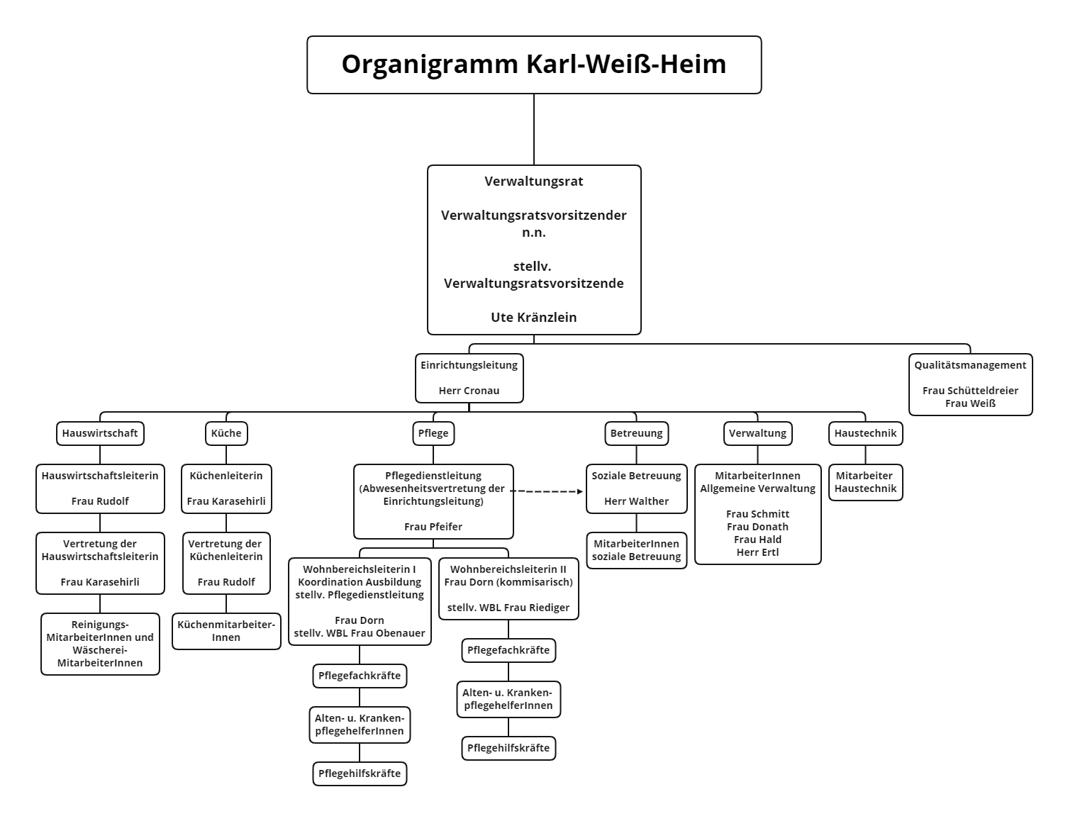 Ein Organigramm